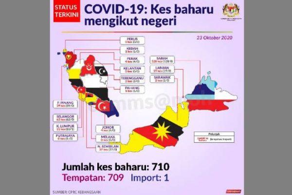 COVID-19: 710 kes baharu, 10 kematian semalam