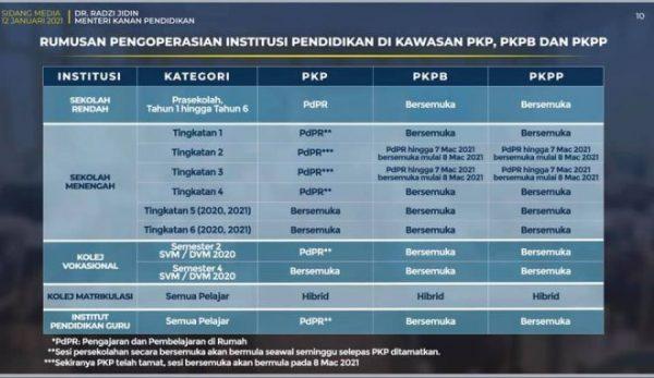 Operasi institusi pendidikan bawah KPM tertakluk kawasan PKP, PKPB, PKPP